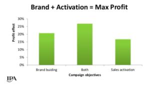 Brandbuilding. aktivace dohromady dosahují nejvyšší efektivity