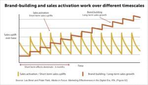 Srovnání Aktivační komunikace a brand buildingu v čase